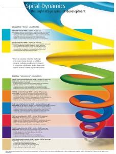 spiral_dynamics_model26